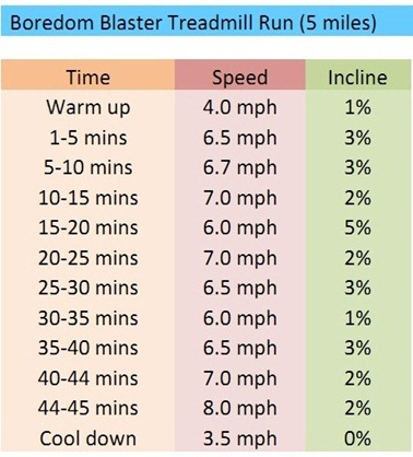 Busting Boredom on the Treadmill: 5 Mile & 5km Workouts – Oh